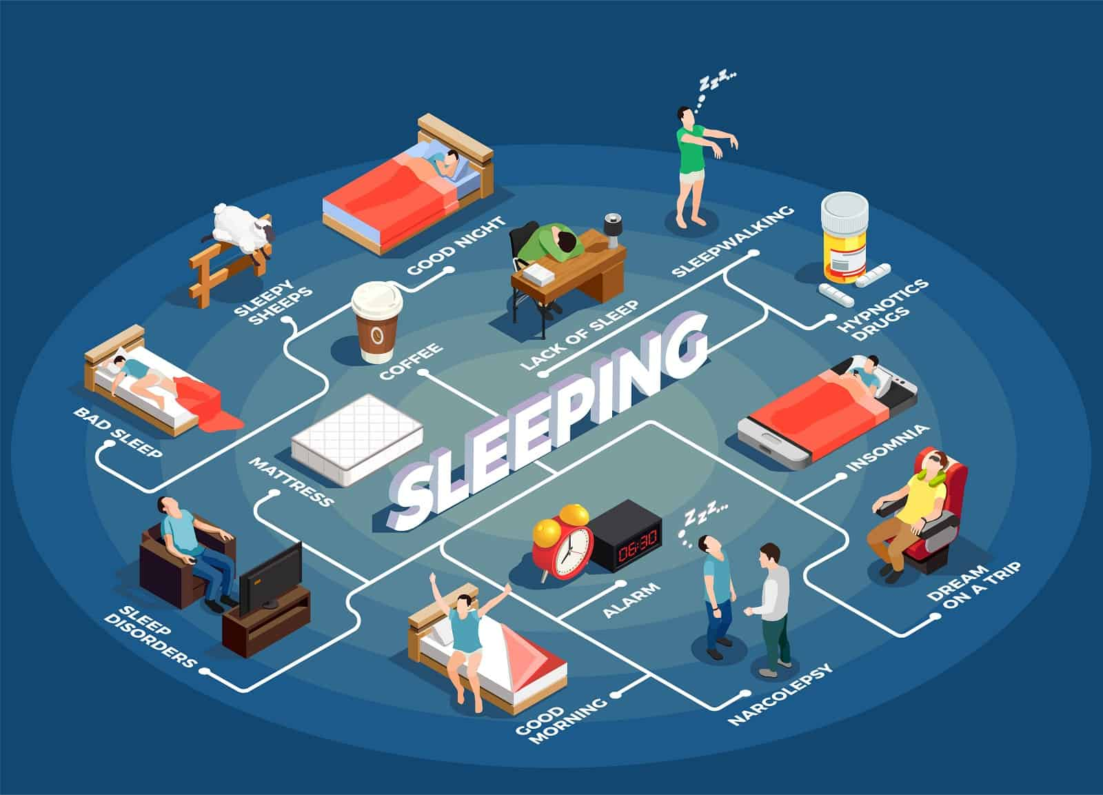 Sleeping isometric flowchart on blue background with insomnia