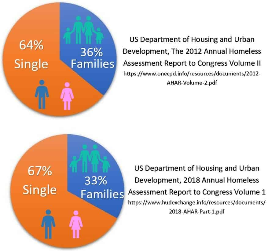 most homeless families are sheltered